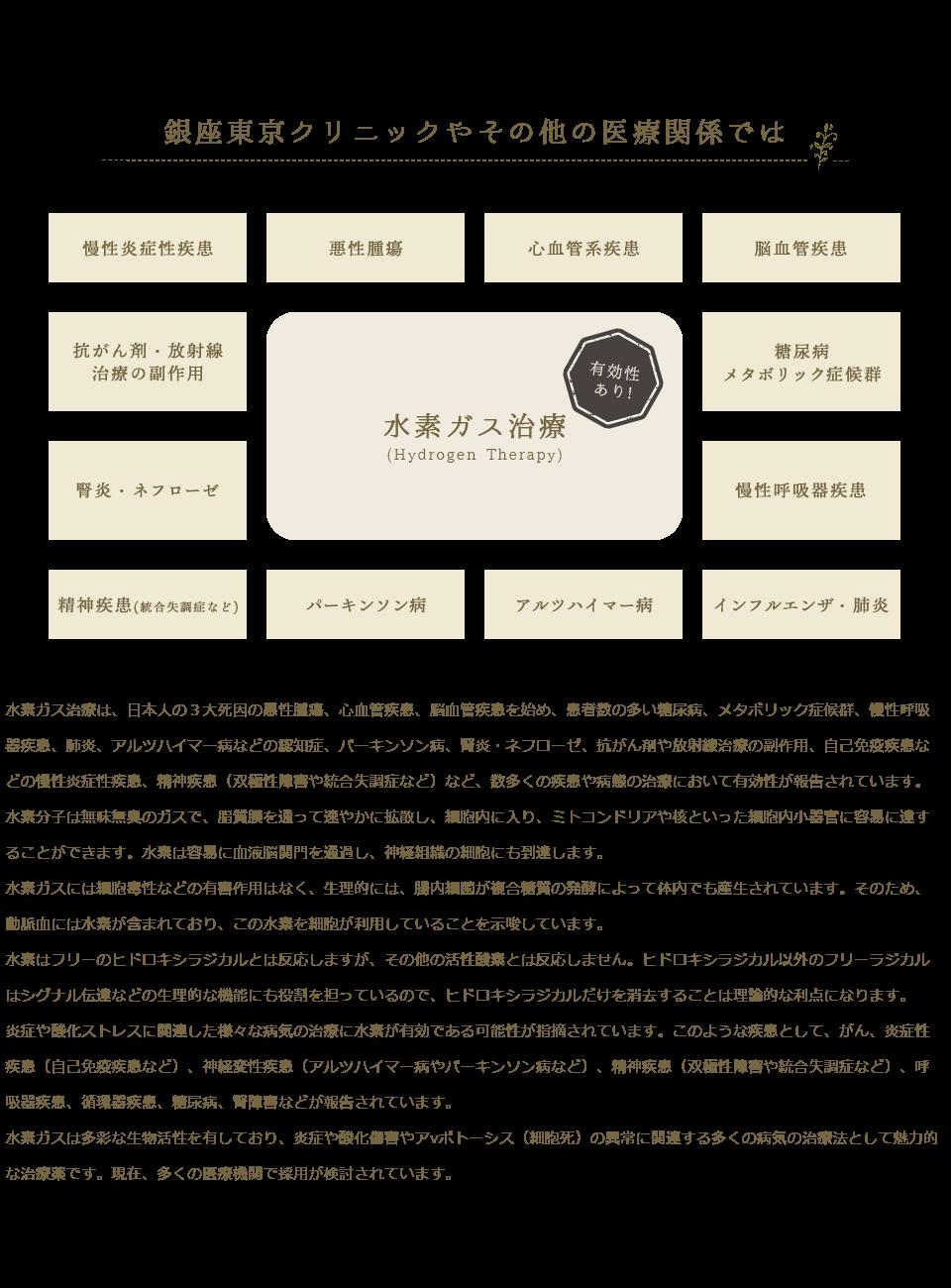 銀座東京クリニックやその他の医療関係では